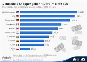 Online Shop De : onlineshopping m belkauf im internet trendview agentur f r online kommunikation ~ Buech-reservation.com Haus und Dekorationen