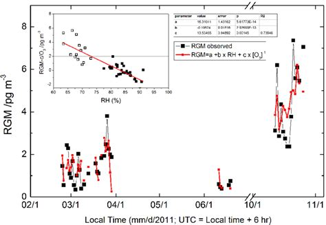 Multilinear Regression Of Reactive Gaseous Mercury (rgm