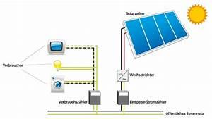 Ertrag Berechnen : raiffeisenbank neustadt vohenstrau eg photovoltaik ~ Themetempest.com Abrechnung