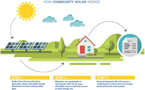 save on your electric bill butler rural community solar butler rural electric