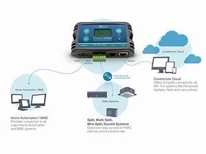 Coolremote  U2013 Wifi Air Conditioner Control