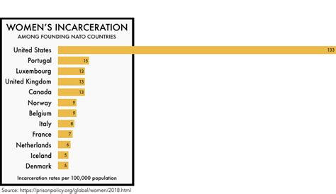 states  womens incarceration  global context