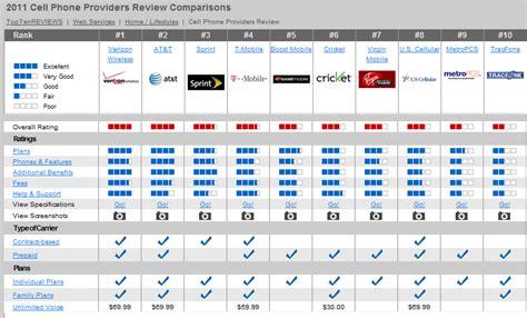 best cell phone providers custo de vida na florida servi 231 os de cable e