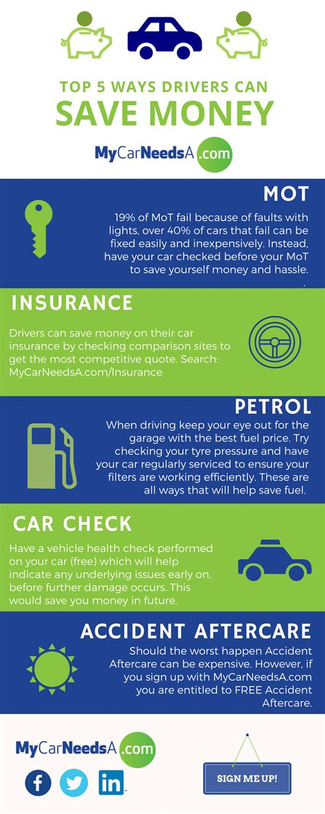 How To Save Fuel - Save Money On Your Car