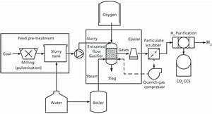 4 Flow Diagram Of A Typical Coal Gasification Plant