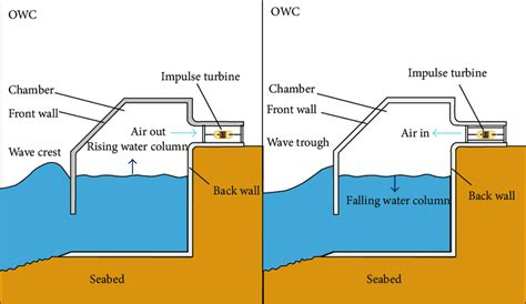 Diagram Of A Water by Schematic Layout Of Oscillating Water Column Owc System