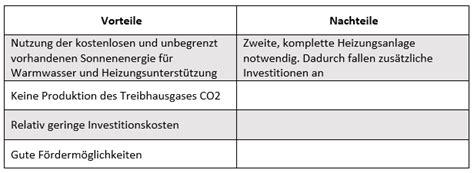 Solarthermie Vor Und Nachteile solarthermie mit der sonne 246 kologisch und g 252 nstig heizen