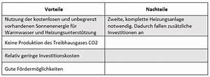 Sonnenenergie Vor Und Nachteile : solarthermie mit der sonne kologisch und g nstig heizen ~ Orissabook.com Haus und Dekorationen