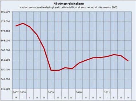 Prodotto Interno Lordo Italia 2012 Italia Recessione Nel 2012 Pil Gi 249 Dell 1 5 Paperblog