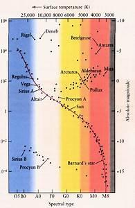 Astronomy  H