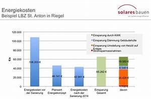 Kosten Nutzen Rechnung : beratung energiekonzepte ~ Lizthompson.info Haus und Dekorationen