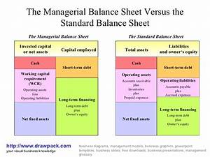 Managerial Balance Sheet Diagram