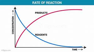 What Happens To The Reaction Rate As A Reactant Gets Used