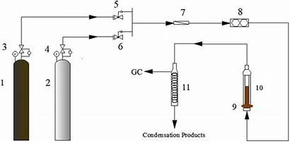 Diagram Schematic Valve Pressure Experimental System Gas
