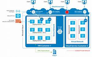 Microsoft Azure Network Security Whitepaper Version 3 Is
