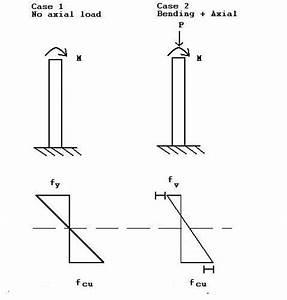 Structural Mechanics  Reinforced Concrete Mechanics I