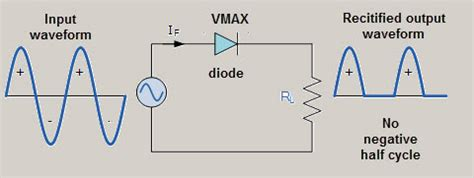 Half Wave Rectifier Circuit Working Characteristics