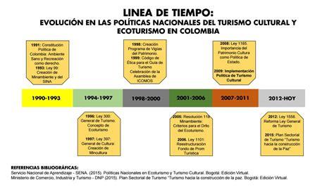 Evolucion De Las Politicas De Turismo