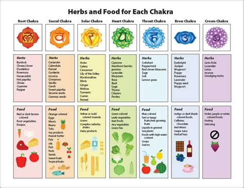 chakra colors in order laminated chakra chart on healing herbs food illustrated