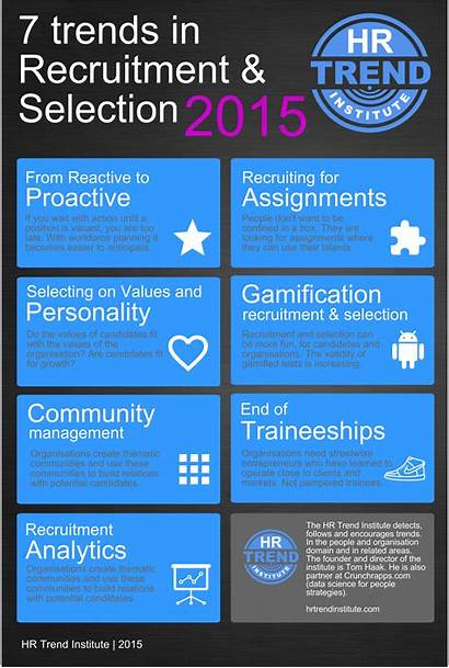 Recruitment Trends Selection Hr Trend Infographic Hrtrendinstitute