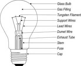 Characteristics Of Incandescent Lamp by The Incandescent Lamp