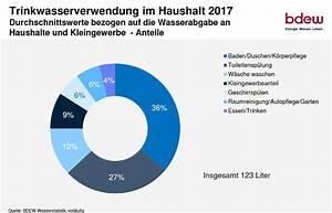Wasserverbrauch Deutschland 2016 : wasserbrauch deutschland durchschnittlicher wasserverbrauch haushalt ~ Frokenaadalensverden.com Haus und Dekorationen