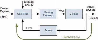 Loop Closed Systems Control System Feedback Open