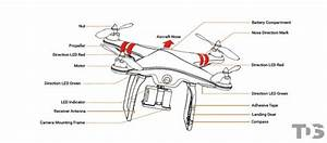 Who Can Explain The Structure And Function Of A Drone