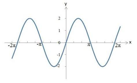 die amplitude berechnen bestimmen definition formel