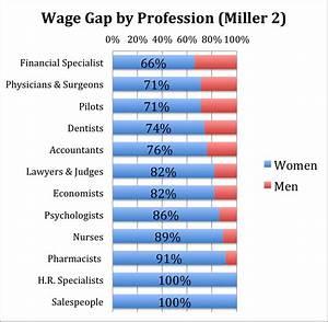 gender wage gap essay