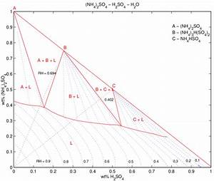 Modeling Of A Sulfate Aerosol  Reconstruction Of The Phase