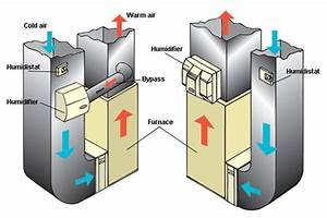How Do Hvac Humidifiers Work