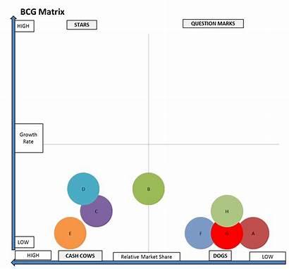 Matrix Bcg Portfolio Marketing Strategy Potential Analyzing