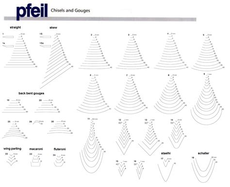 pfeil pattern chart  carving gouge cross sections