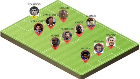Picking the Best Potential Chelsea Lineup to Play ...
