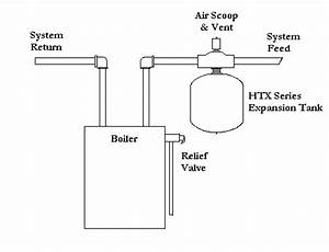 How A Heating Tank Works