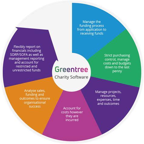 charity software greentree erp system prerogative