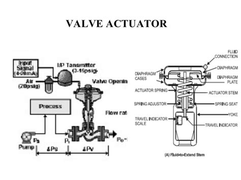Valve Actuator Diagram by Sizing And Selection Of Actuators For Valves
