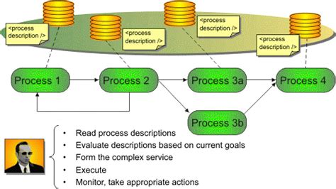 On Describing B2b Processes With Semantic Web Technologies