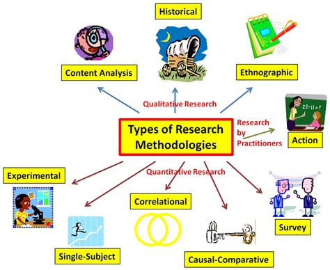 types  research educational research basics  del siegle