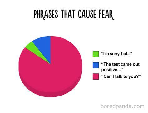 pie charts    true