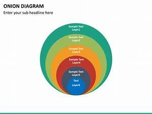 Onion Diagram Powerpoint