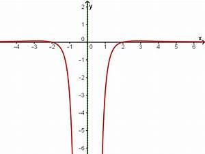 Asymptote Berechnen Gebrochen Rationale Funktion : kurvendiskussion mathe deutschland bayern fos ~ Themetempest.com Abrechnung
