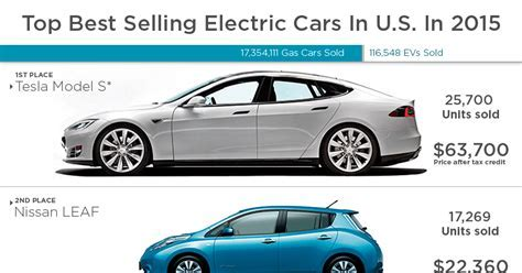 Top 25 Best Selling Electric Cars In U.S. In 2015