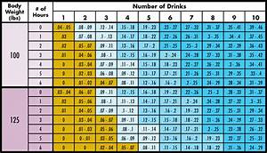 Body Weight Drinking Chart Watch Your Bac Safe Party