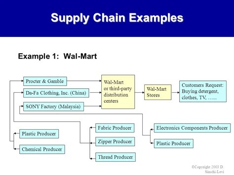 fabric from walmart logistics supply chain management strategies ppt