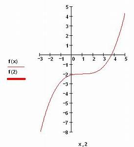 Steigung Im Punkt Berechnen : das tangentenproblem ~ Themetempest.com Abrechnung