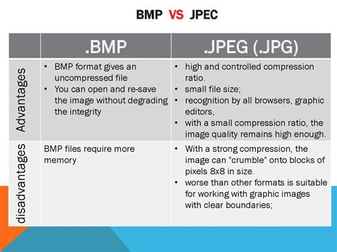 Types Of Graphic. Bitmap Graphics. Differences Between