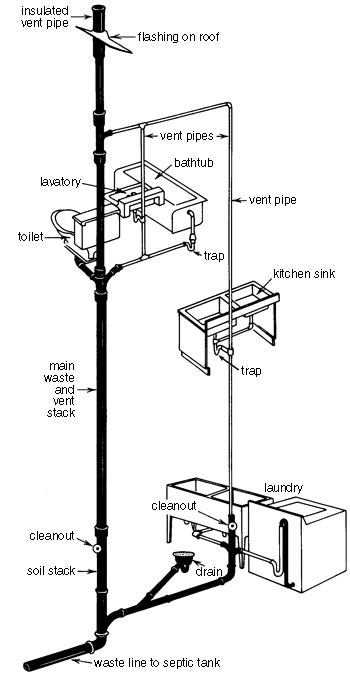 Plumbing Stack Vent Diagram  Kitchenbathroom Ideas