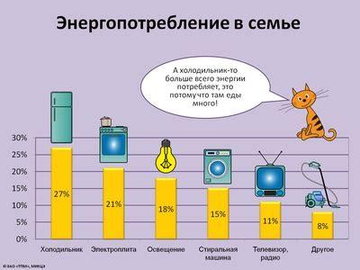 Сколько электроэнергии потребляют современные бытовые.